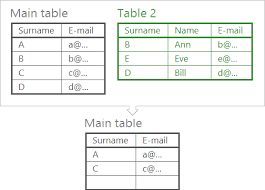 remove duplicates in excel find duplicates between 2 sheets