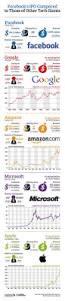 lexus granito premium best 25 ipo status ideas on pinterest advantages of social