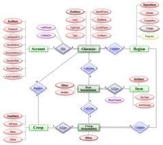database design wikipedia