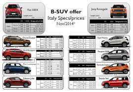 jeep renegade 2014 price focus jeep renegade and fiat 500x price positioning fiat