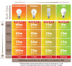 light bulb conversion to led compare led and cfl light bulbs wiring diagrams schematics