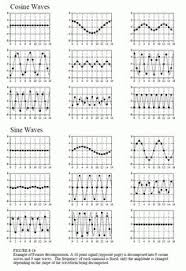 Fourier Transform Table Fourier Transform Table Dress Mathz Pinterest Table Dressing
