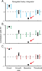 from salience to saccades multiple alternative gated stochastic