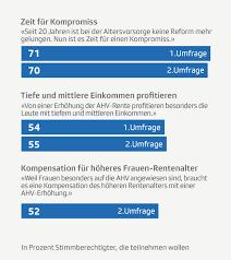 umfrage rentner möchten gerne im zweite srg trendumfrage altersreform 2020 es wird denkbar