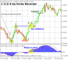 chart pattern trading system 1 2 3 4 forex reversal trading strategy