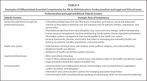 promoting differentiated competencies among rn to bachelor of