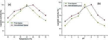 lipase immobilization on facile synthesized polyaniline coated