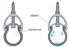 pneu vtt tubeless ou chambre à air choisir des pneus pour un vélo de ville randonnée ou cyclotourisme