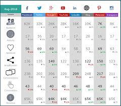Social Media Tracking Spreadsheet by Social Media Dashboard Free Excel Template For Social Media Metrics