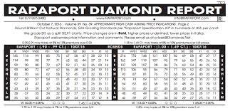 Round Table Prices Diamond Prices Comparison Statistics Education Whiteflash