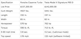 porsche cayenne turbo s 0 60 tesla model x trumps porsche cayenne turbo in 0 60 mph cleantechnica
