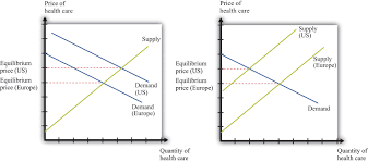 supply and demand in health care markets