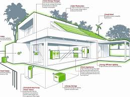 small energy efficient house plans small energy efficient house plans inspirational interesting small