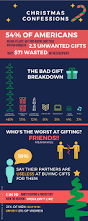 americans confess how they really feel about christmas
