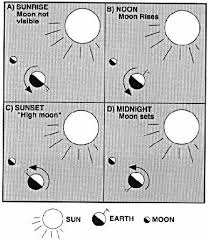 using the moon as a tool for discovery oriented learning