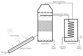 solar powered desalination intechopen