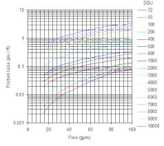 pipe friction loss table viscous liquids friction loss