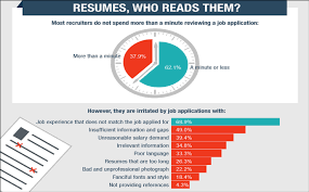 singapore resume writing mistakes that off employers