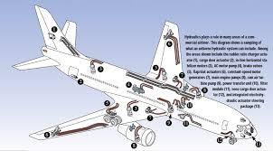 the challenges of aircraft hydraulic design hydraulics u0026 pneumatics