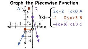 how do you graph a piecewise function virtual nerd