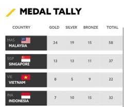 rebut tiga medali emas indonesia naik ke posisi empat klasemen
