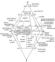 classification of igneous rocks flow chart