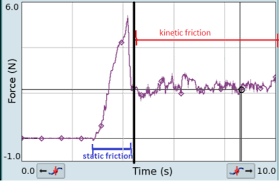 Friction Coefficient Table by Friction Wikipedia