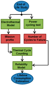 Simple Schematic Electric Cycle Counter Energies Free Full Text Effects Of Power Tracking Algorithms