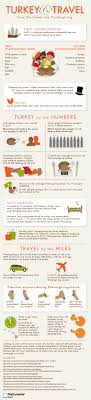 9 thanksgiving infographics that are worth checking out shape