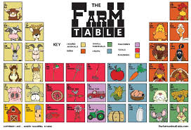 periodic table of dogs old macdonald has the farm table angry squirrel studio