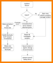 11 incident reporting procedure template emt resume