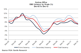 savills sydney cbd leasing activity severe lack of contiguous