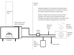 Outdoor Wood Boiler Plans Free by Homemade Boiler Heating Crazy Homemade