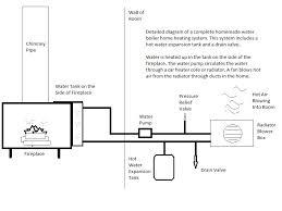 homemade boiler heating crazy homemade