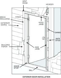 Exterior Door Installation Front Door Installation Front Door Installation Companies Near Me