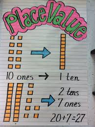 best 25 place value poster ideas on pinterest place value in
