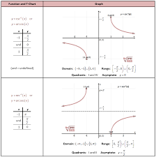 inverse csc and sec graphs precal calculus puzzles pinterest