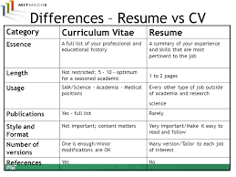 What Difference Between Resume And Cv Cv Vs Resume Poliuretansprey Co