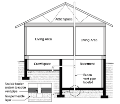 guide for radon measurements in residential dwellings homes