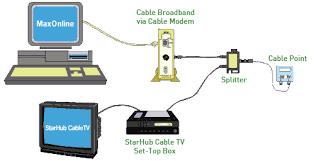 how to setup cable broadband connection starhub support