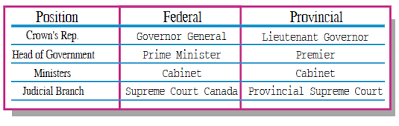 Cabinet Executive Branch Canada A Country By Consent The Canadian Government Comparison