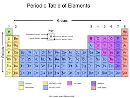 periodic table worksheet pdf simplified periodic table by rahmich teaching resources tes