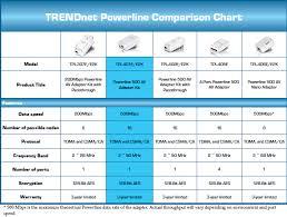tpl 401e2k trendnet tpl 401e2k powerline 500 av gigabit adapter kit up to