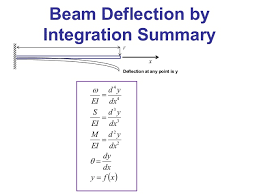 Beam Deflection Table by Beam Deflections Using Singularity Functions