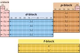 What Does Sn Stand For On The Periodic Table P Block Elements On The Periodic Table Properties U0026 Overview