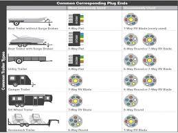5 pin trailer plug wiring diagram in 7 way rv blade u2013 wiring