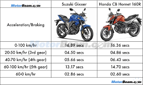 honda cbr150r mileage on road suzuki gixxer vs honda cb hornet 160r shootout motorbeam