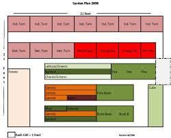 planning vegetable garden layout vegetable garden planner excel u2013 izvipi com