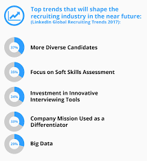 Best Resume Glassdoor by Recruiting And Hiring Stats Hr Pros Must Know In 2017