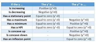 hsc 2 unit maths calculus and curve sketching guide
